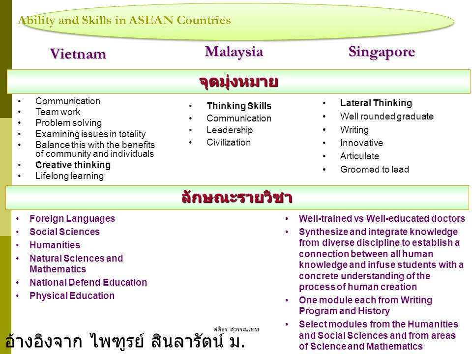 Ability and Skills in ASEAN Countries