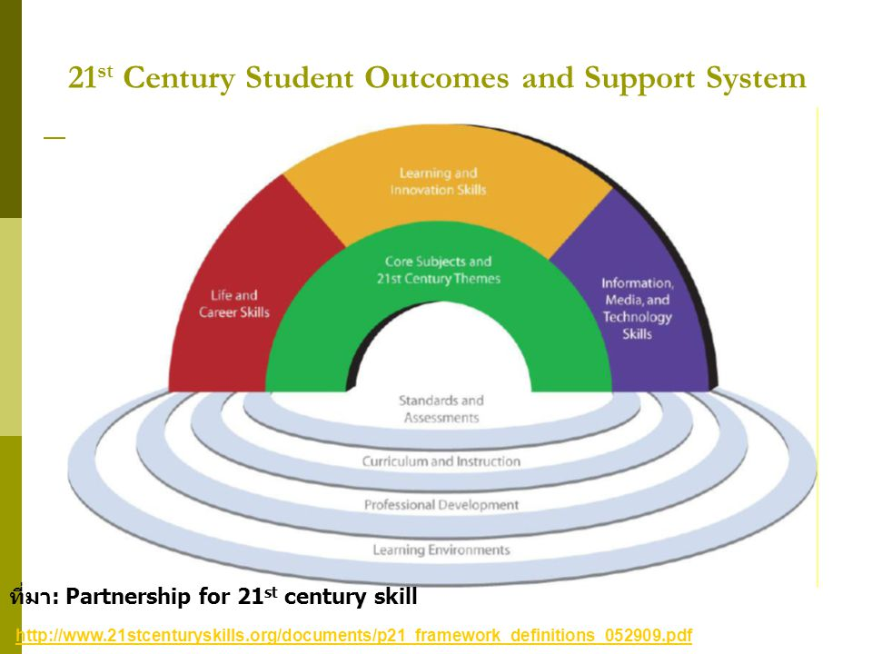21st Century Student Outcomes and Support System