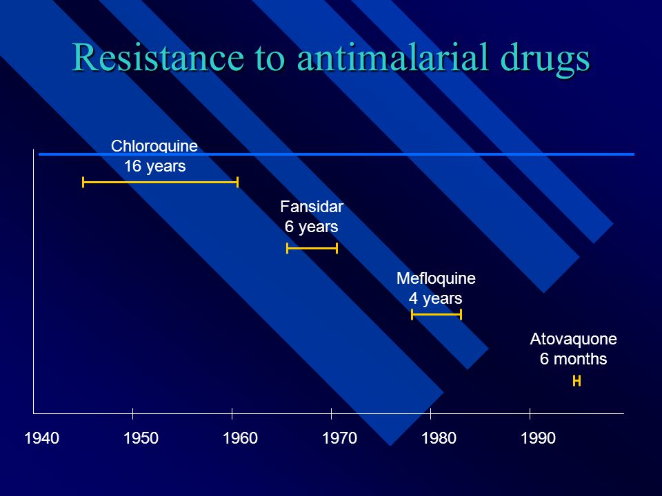 Resistance to antimalarial drugs