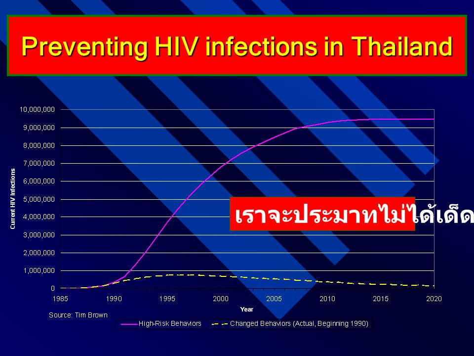 Preventing HIV infections in Thailand