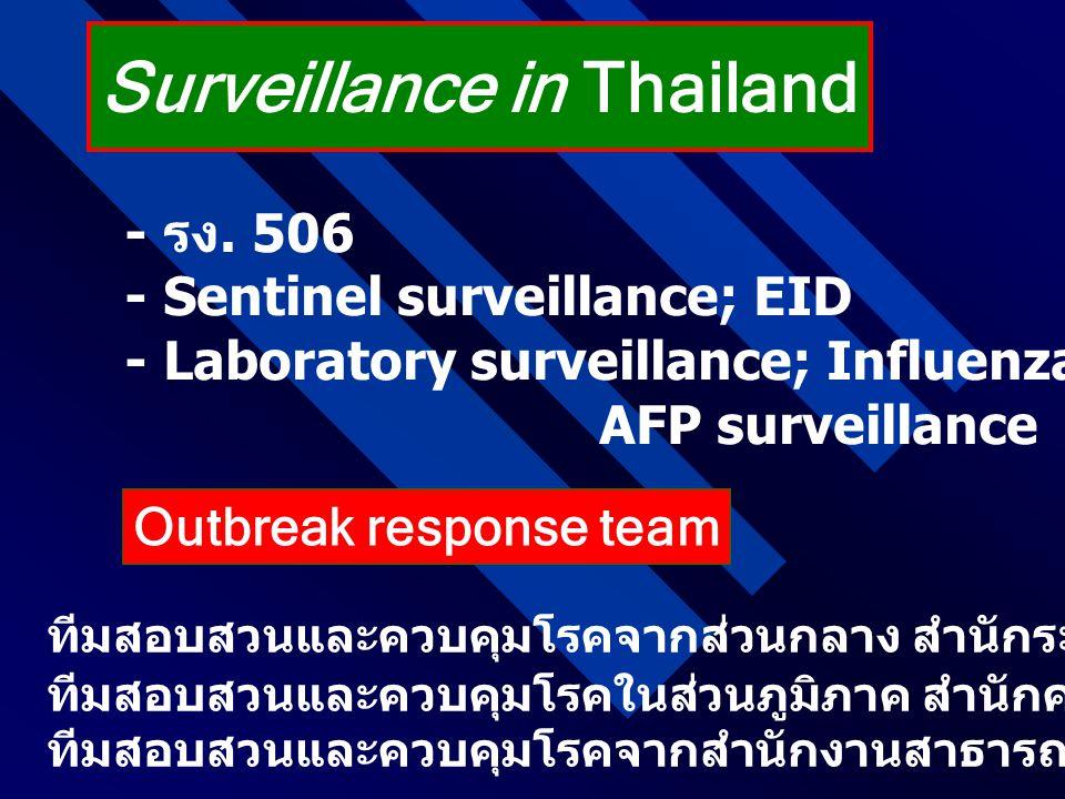 Surveillance in Thailand