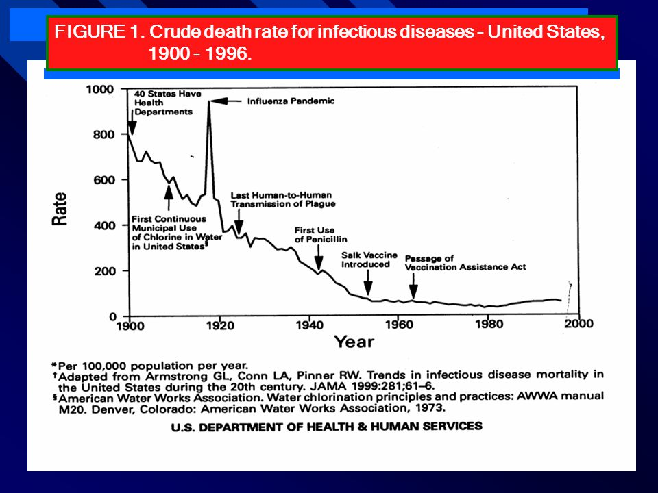 FIGURE 1. Crude death rate for infectious diseases - United States,