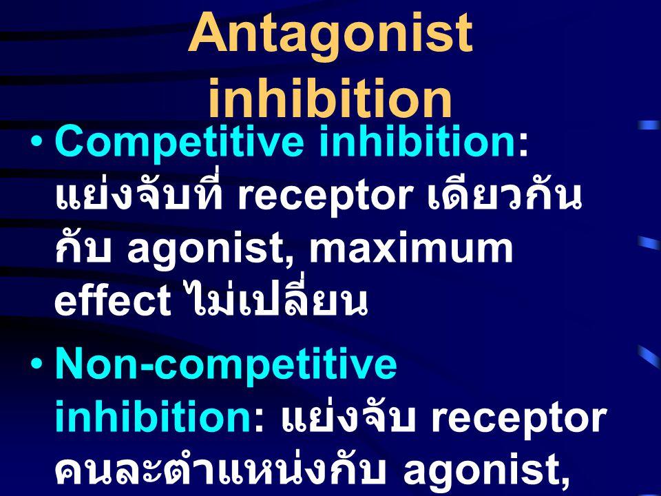 Antagonist inhibition