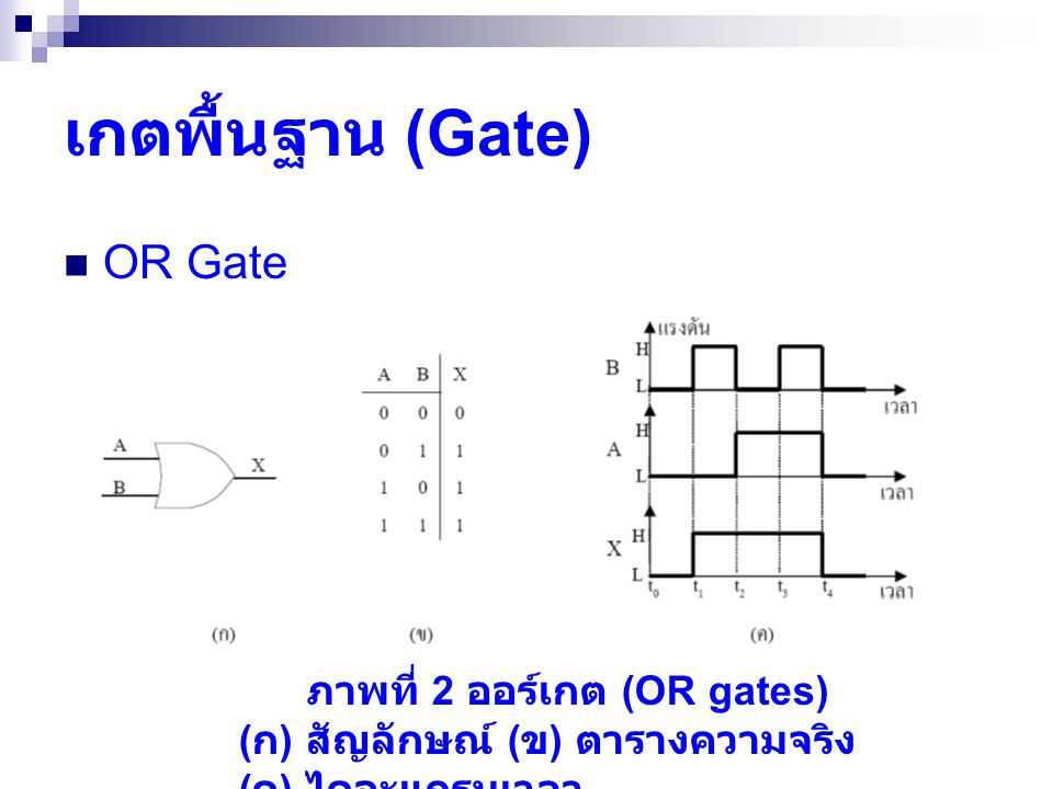 ภาพที่ 2 ออร์เกต (OR gates)