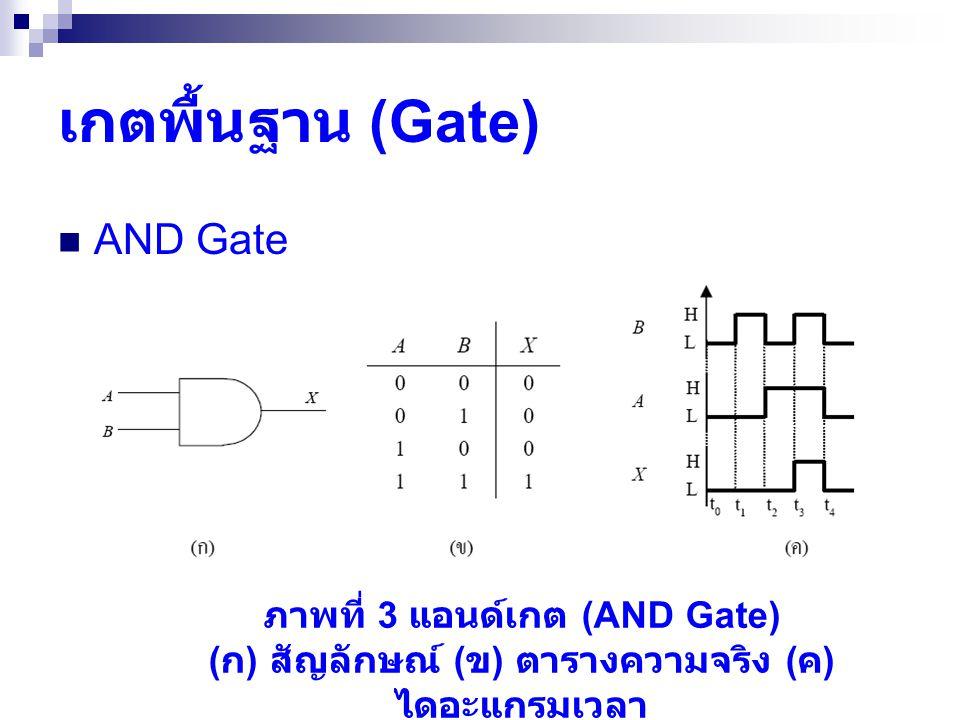 เกตพื้นฐาน (Gate) AND Gate ภาพที่ 3 แอนด์เกต (AND Gate)