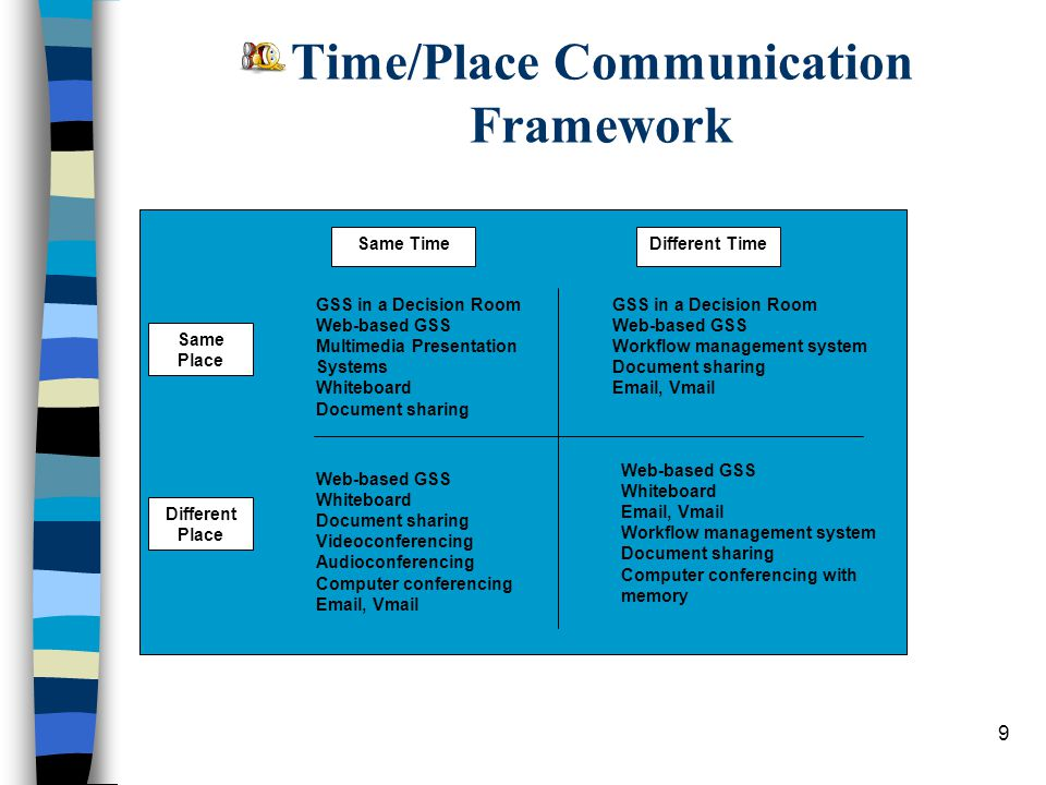 Time/Place Communication Framework