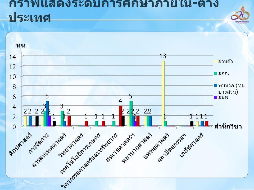 กราฟแสดงระดับการศึกษาภายใน-ต่าง ประเทศ