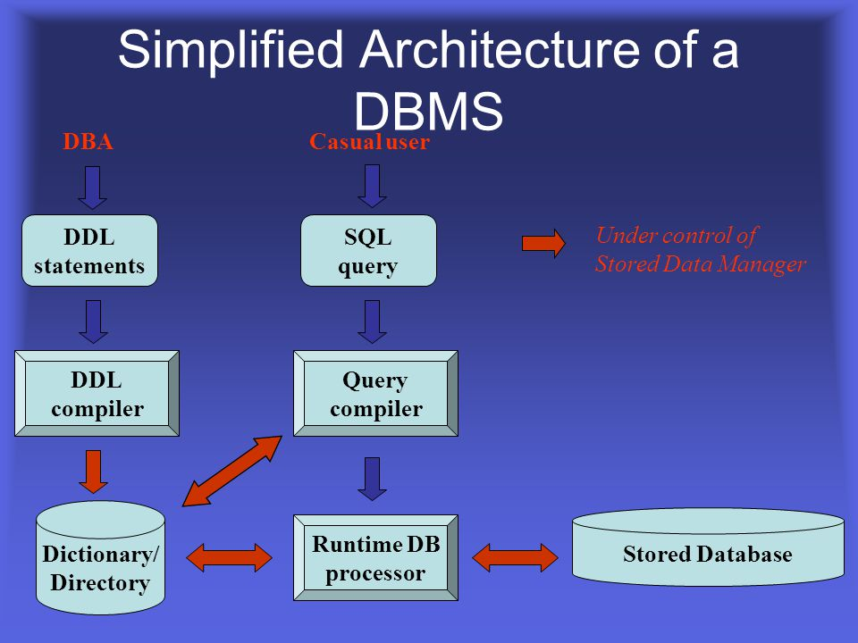 Simplified Architecture of a DBMS
