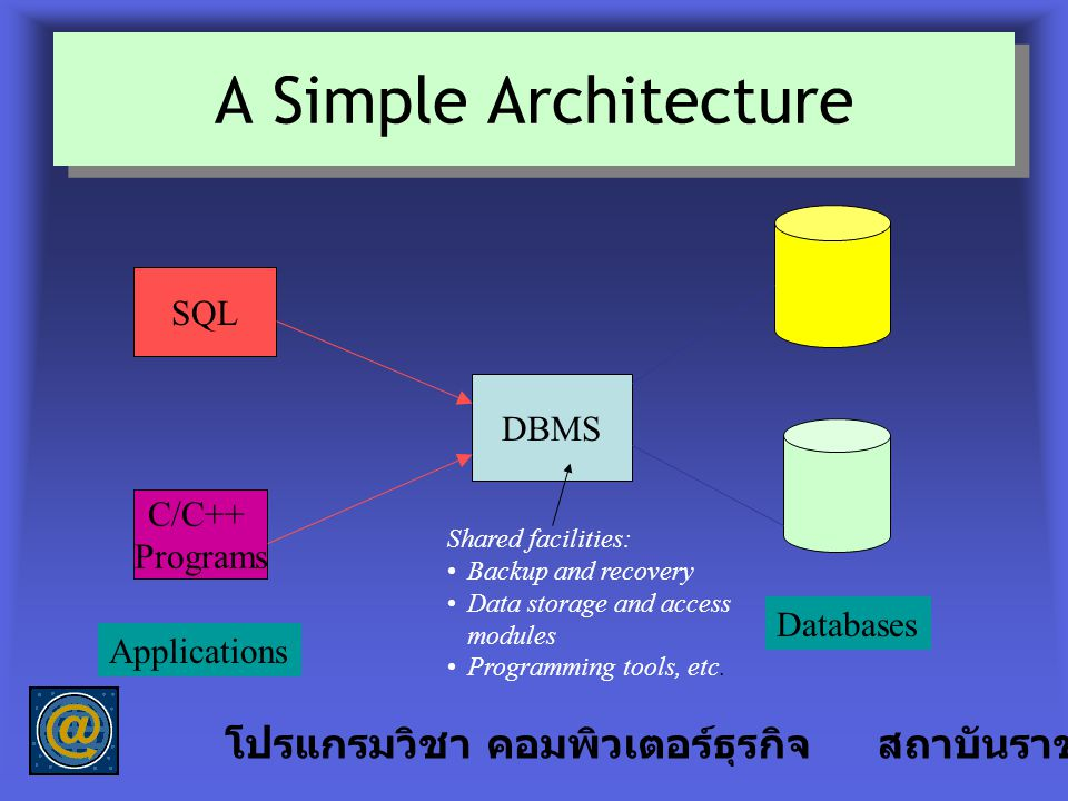A Simple Architecture โปรแกรมวิชา คอมพิวเตอร์ธุรกิจ สถาบันราชภัฎลำปาง