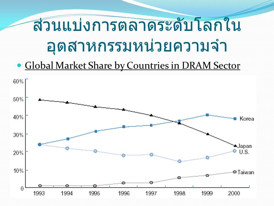 ส่วนแบ่งการตลาดระดับโลกในอุตสาหกรรมหน่วยความจำ