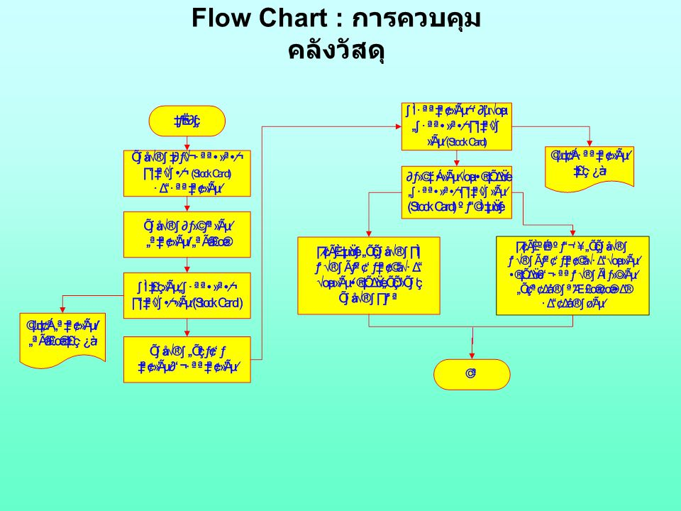 Flow Chart : การควบคุมคลังวัสดุ
