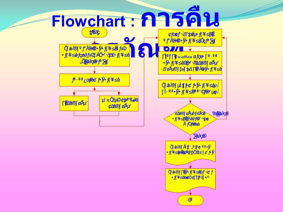 Flowchart : การคืนครุภัณฑ์