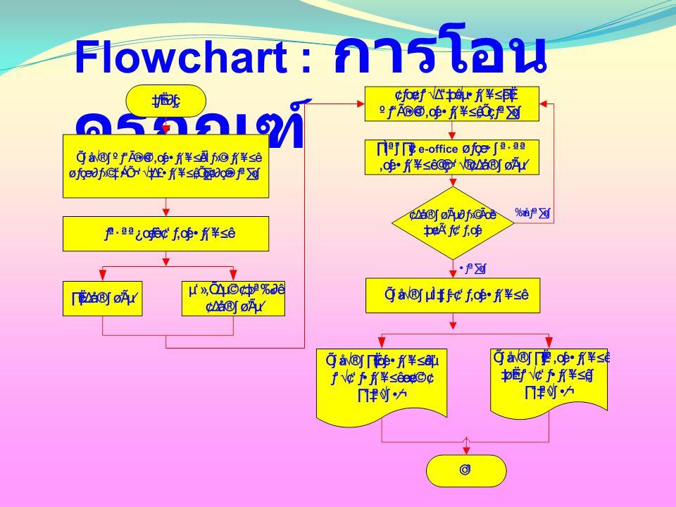 Flowchart : การโอนครุภัณฑ์