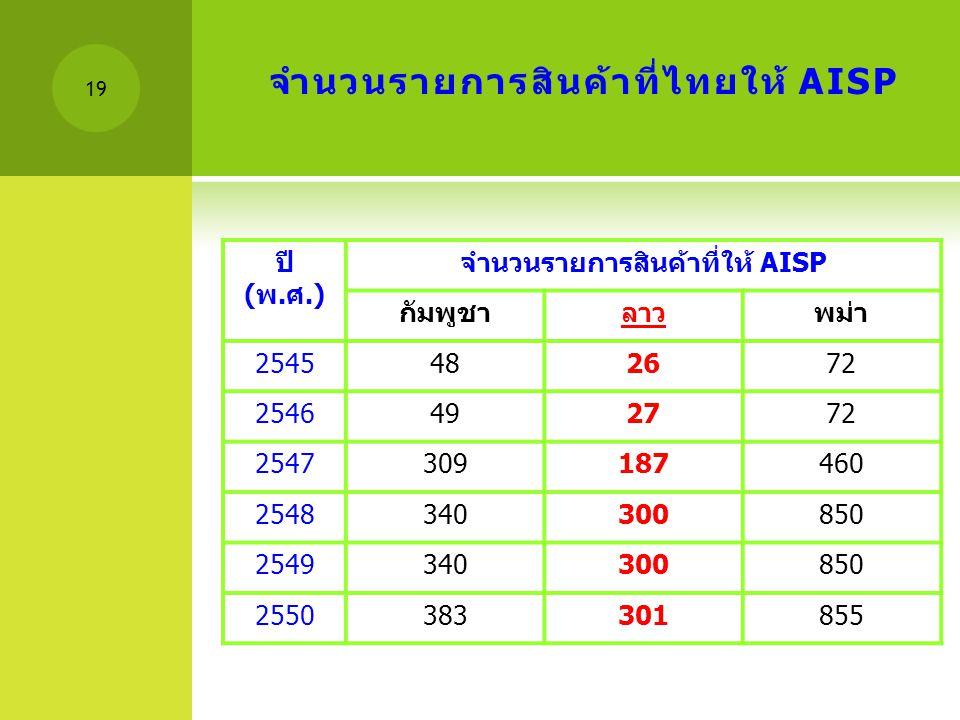จำนวนรายการสินค้าที่ไทยให้ AISP