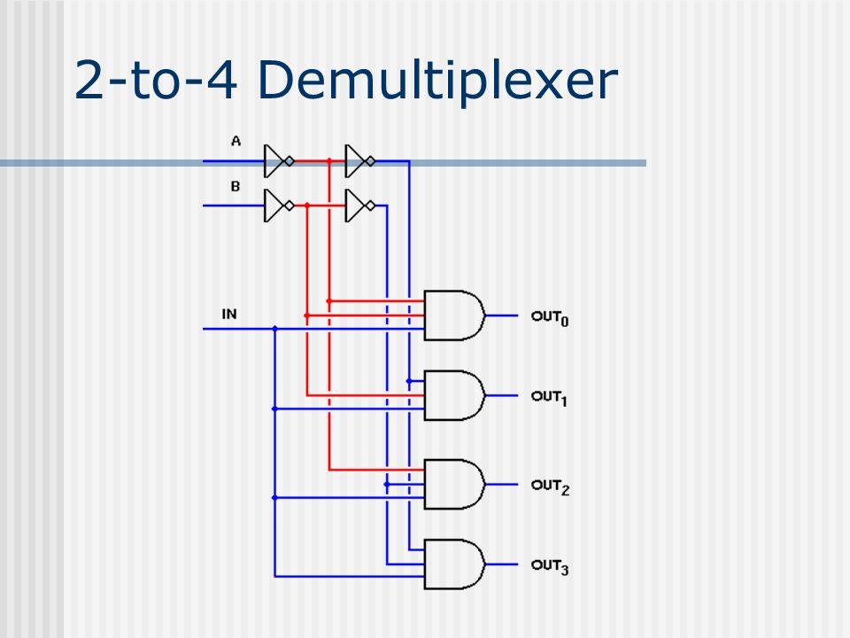 2-to-4 Demultiplexer