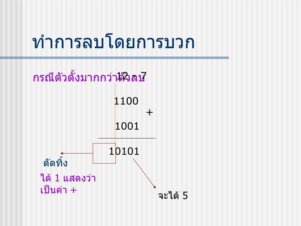 ทำการลบโดยการบวก กรณีตัวตั้งมากกว่าตัวลบ 12 - 7 1100 + 1001 10101