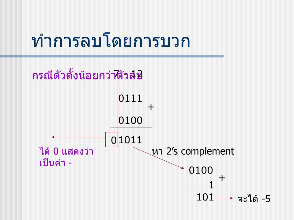 ทำการลบโดยการบวก กรณีตัวตั้งน้อยกว่าตัวลบ 7 - 12 0111 + 0100 1011