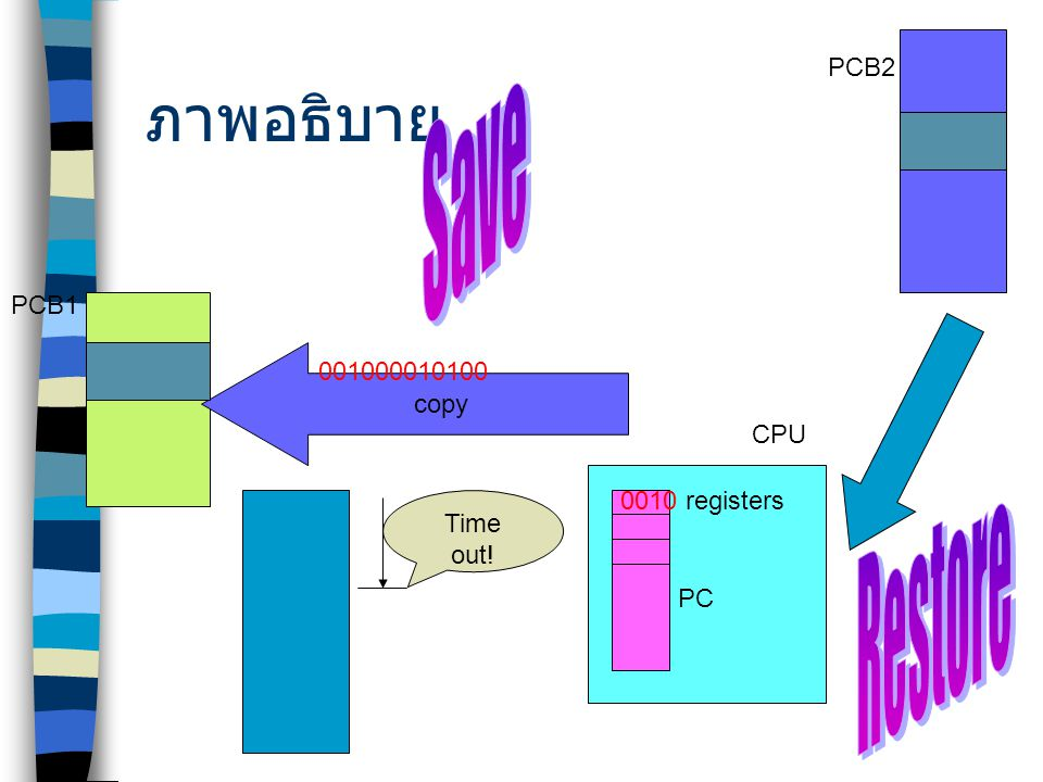 ภาพอธิบาย Save Restore PCB2 PCB1 copy 001000010100 CPU 0010 registers