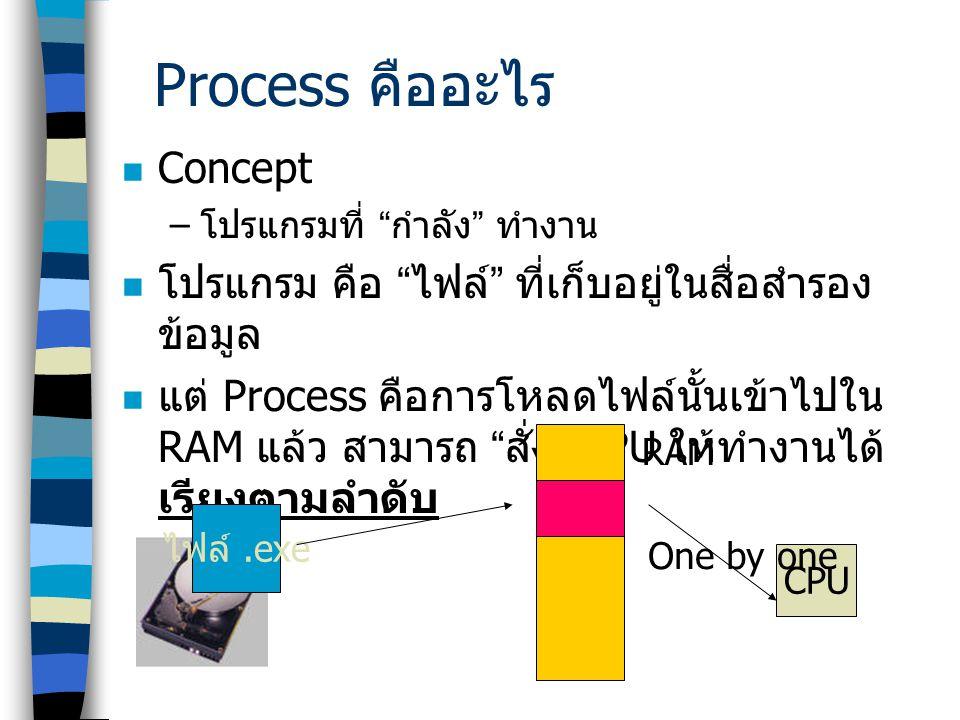 Process คืออะไร Concept
