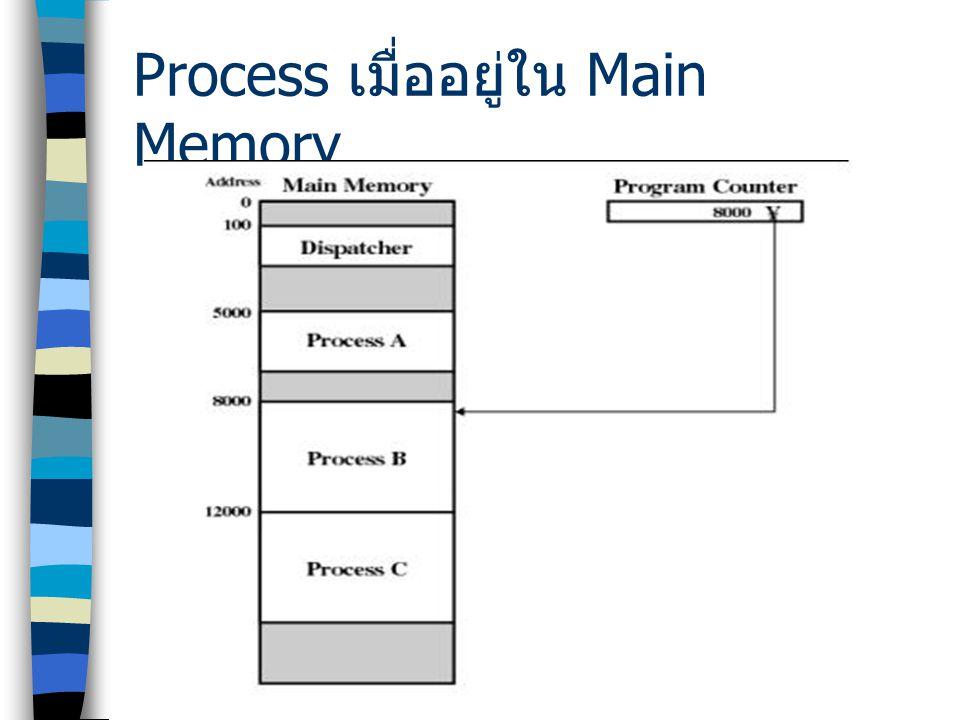 Process เมื่ออยู่ใน Main Memory