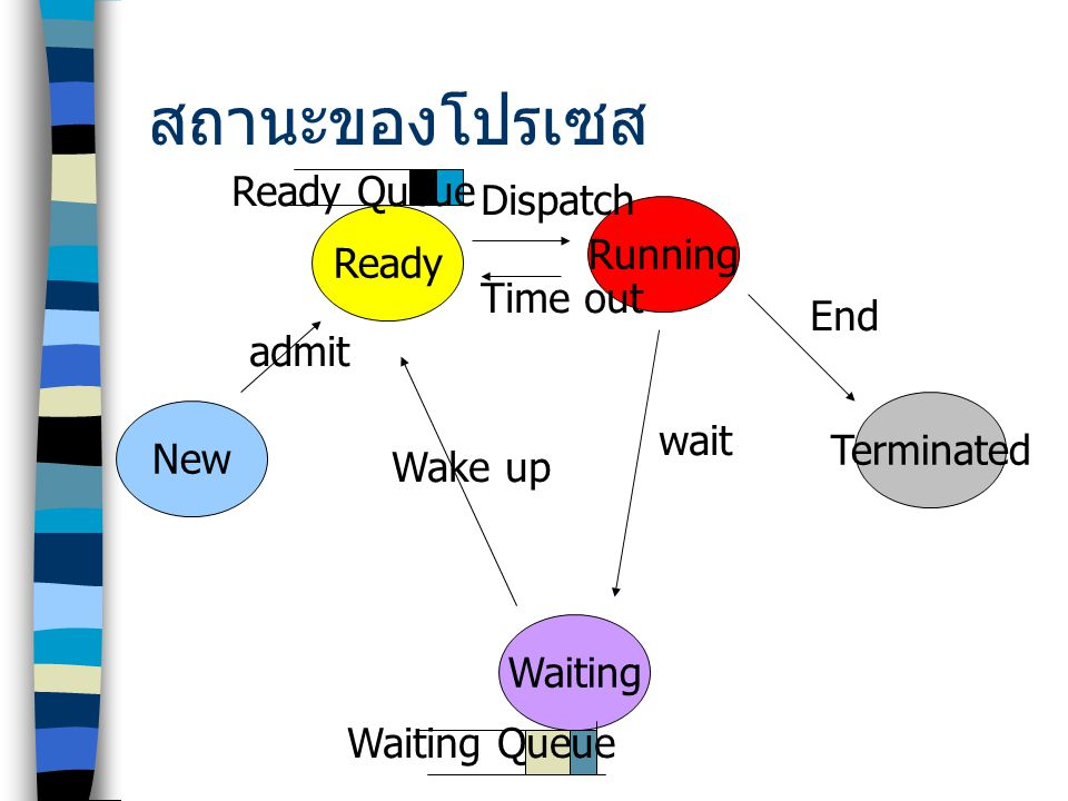 สถานะของโปรเซส Ready Queue Dispatch Running Ready Time out End admit