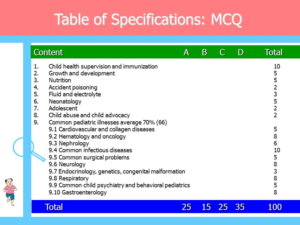 Table of Specifications: MCQ