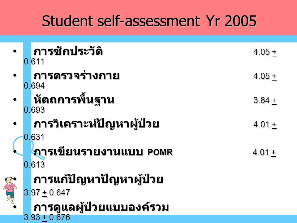 Student self-assessment Yr 2005