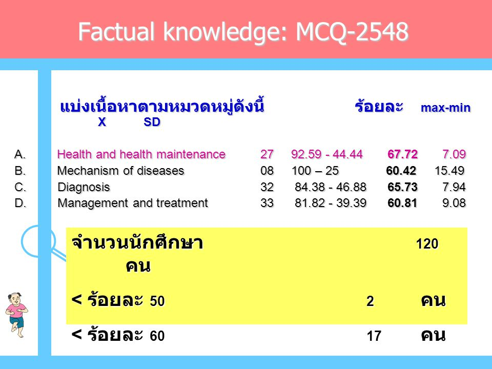 Factual knowledge: MCQ-2548