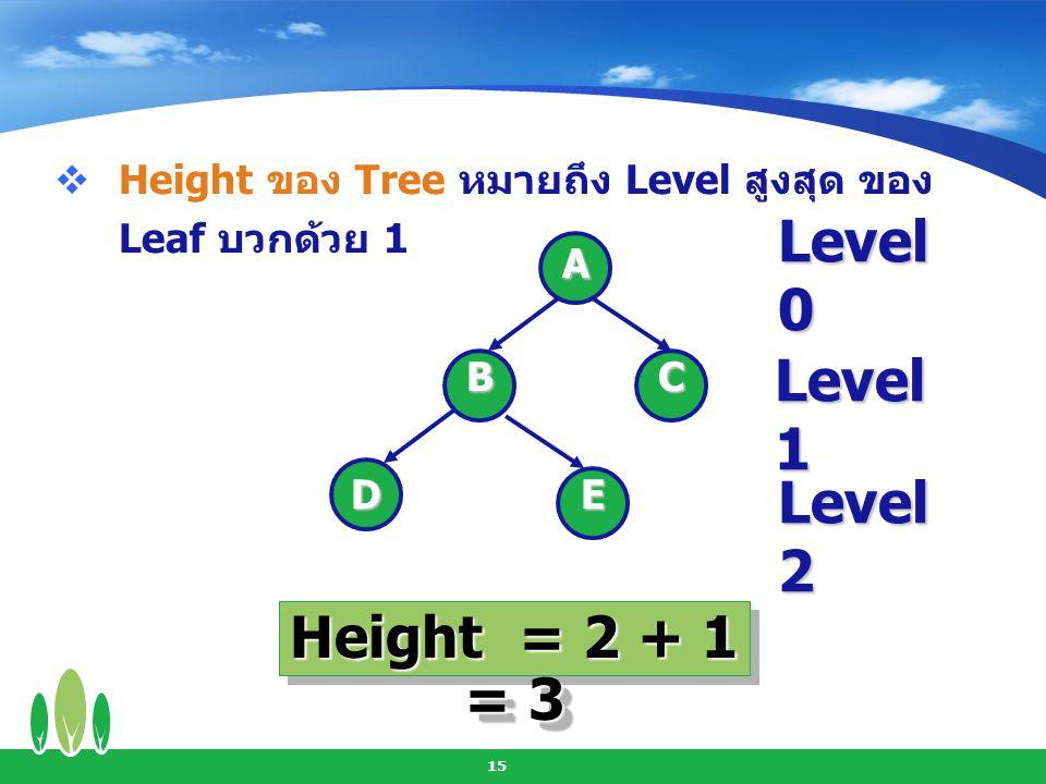 Level 0 Level 1 Level 2 Height = 2 + 1 = 3