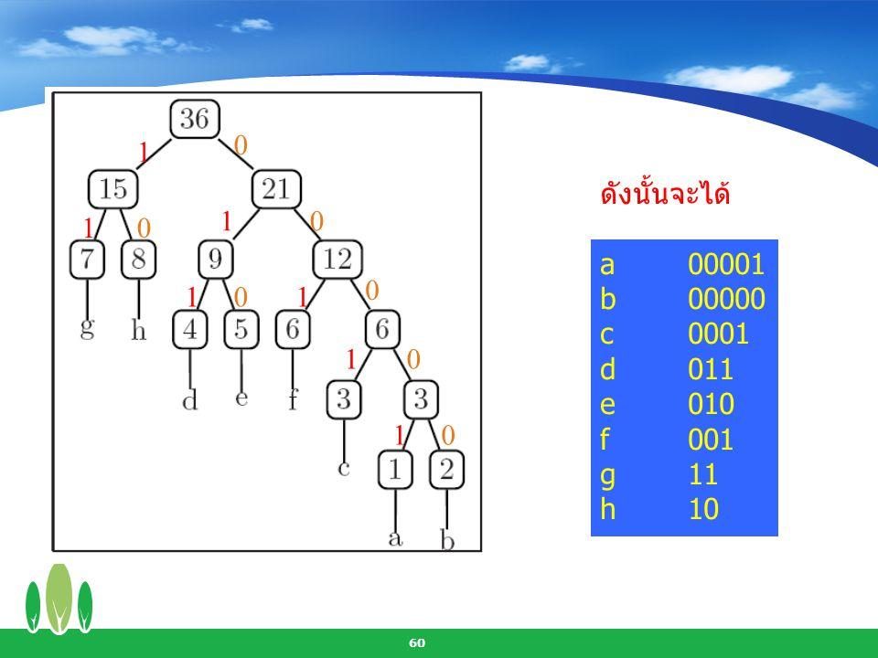 1 ดังนั้นจะได้ a 00001 b 00000 c 0001 d 011 e 010 f 001 g 11 h 10 1 1 1 1 1 1