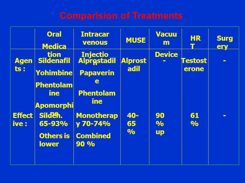 Comparision of Treatments