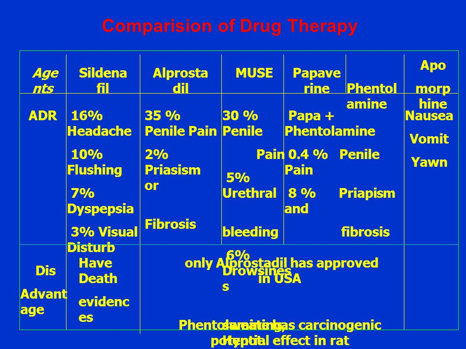 Comparision of Drug Therapy