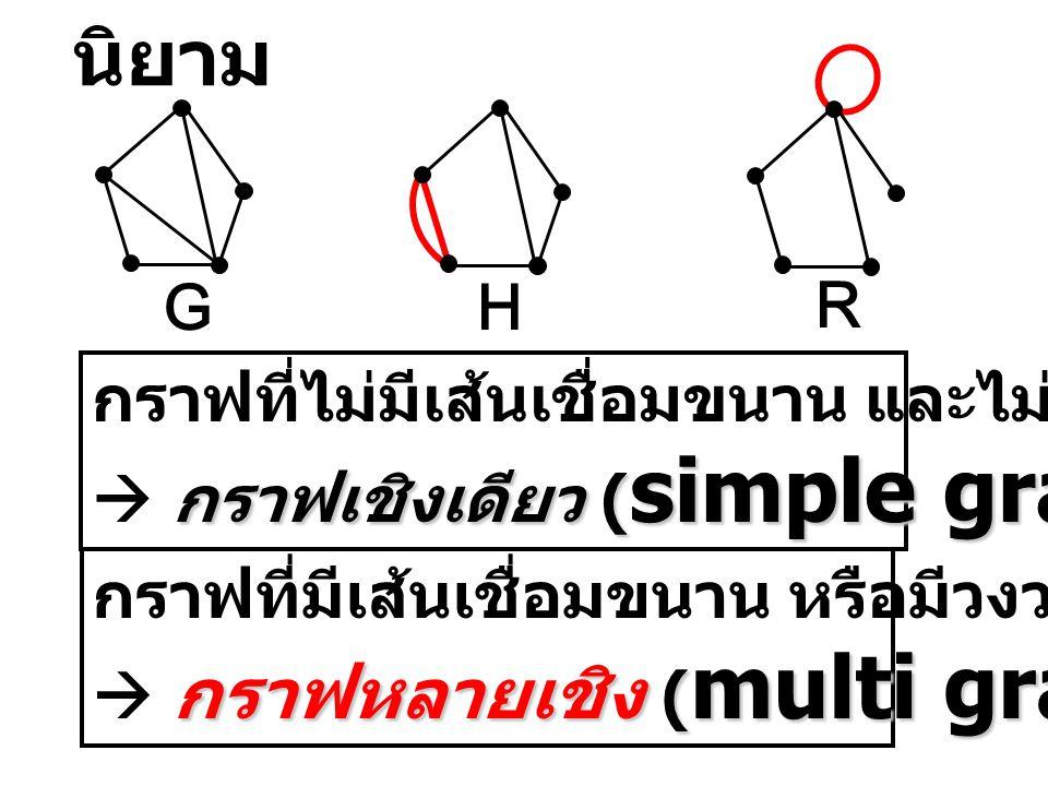 นิยาม G. H. R. กราฟที่ไม่มีเส้นเชื่อมขนาน และไม่มีวงวน  กราฟเชิงเดียว (simple graph)