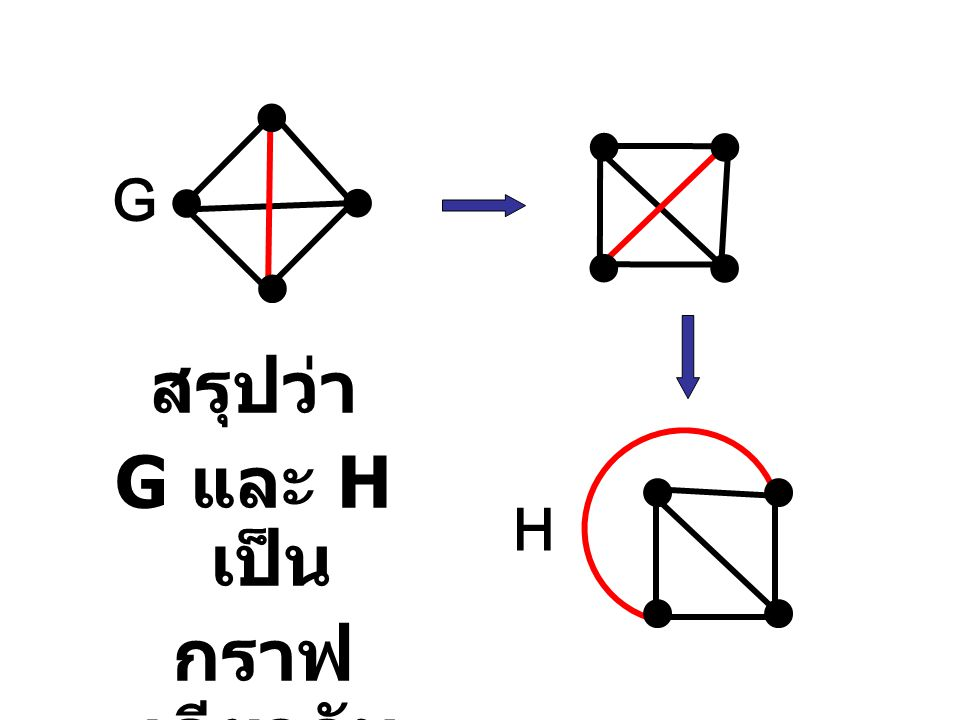 สรุปว่า G และ H เป็น กราฟเดียวกัน