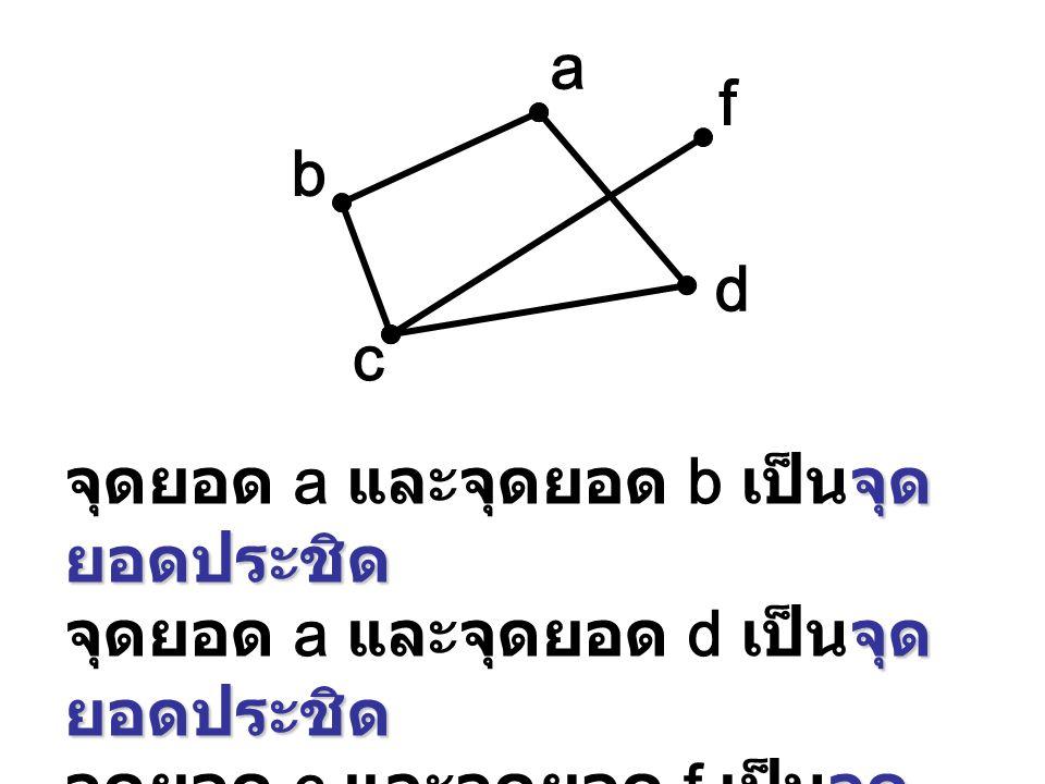 a b. c. d. f. จุดยอด a และจุดยอด b เป็นจุดยอดประชิด.