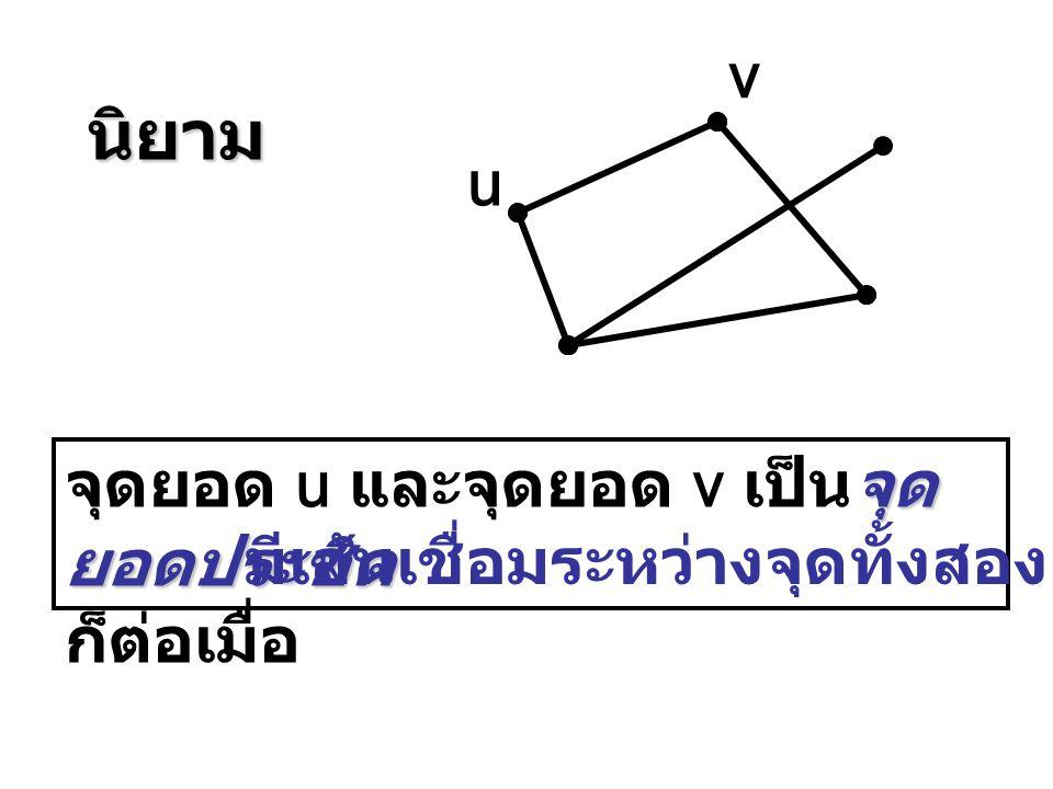 นิยาม v u จุดยอด u และจุดยอด v เป็นจุดยอดประชิด ก็ต่อเมื่อ