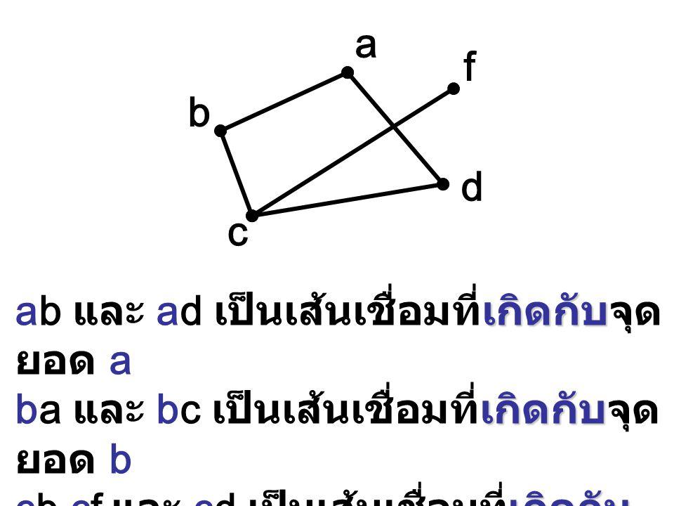 ab และ ad เป็นเส้นเชื่อมที่เกิดกับจุดยอด a