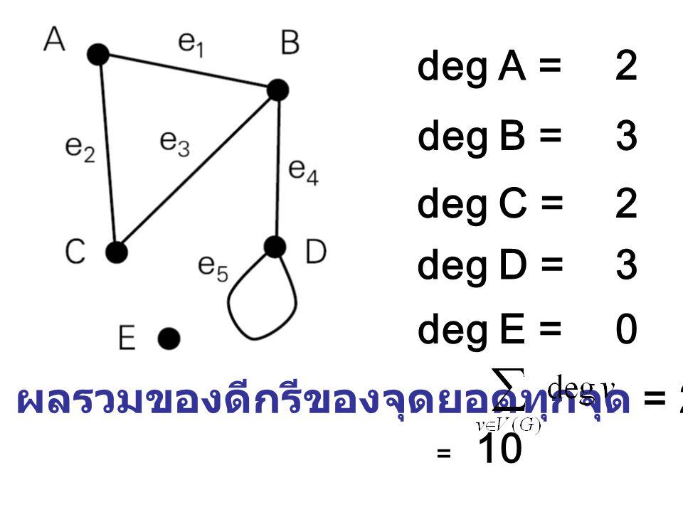 deg A = deg B = deg C = deg D = deg E = 2 3 ผลรวมของดีกรีของจุดยอดทุกจุด = 2+3+2+3+0 = 10