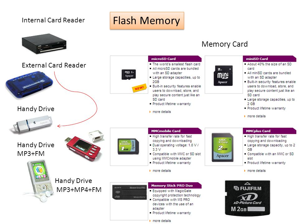 Flash Memory Memory Card Internal Card Reader External Card Reader