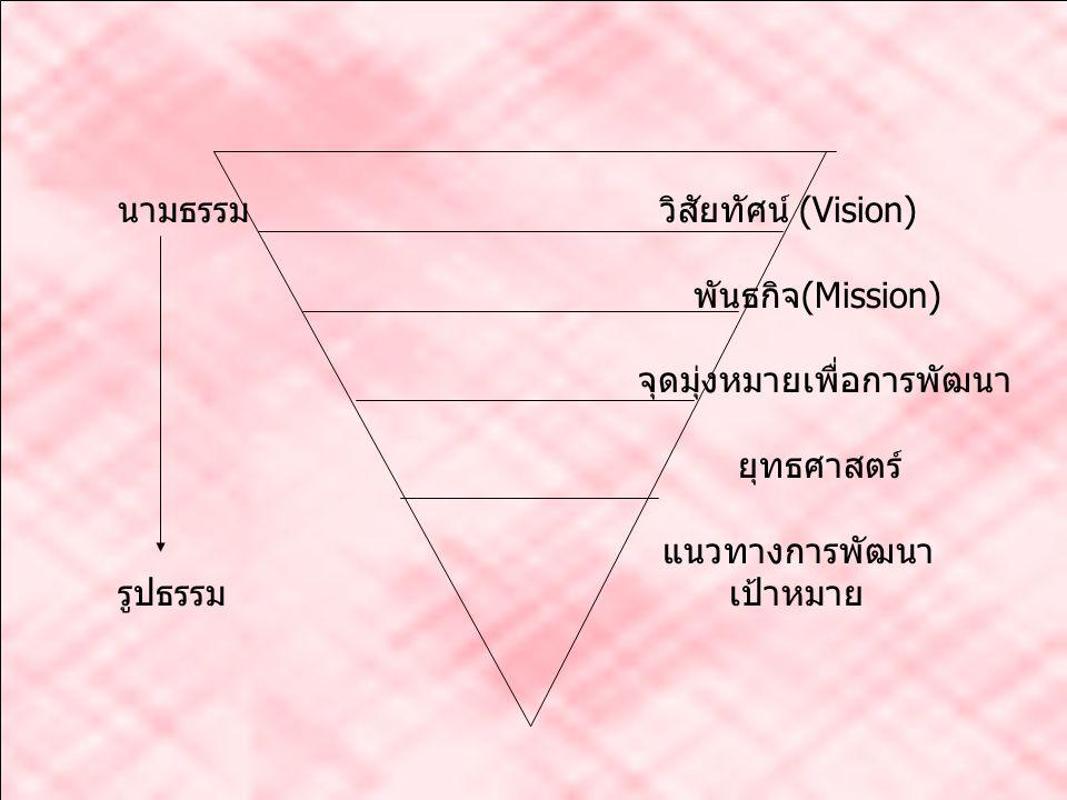 นามธรรม วิสัยทัศน์ (Vision) ต้องการเป็นอะไร
