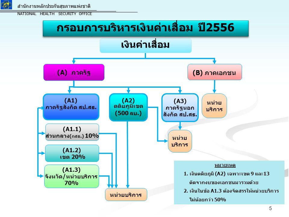 กรอบการบริหารเงินค่าเสื่อม ปี2556