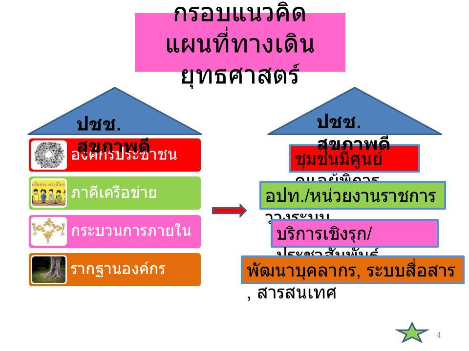 กรอบแนวคิด แผนที่ทางเดินยุทธศาสตร์
