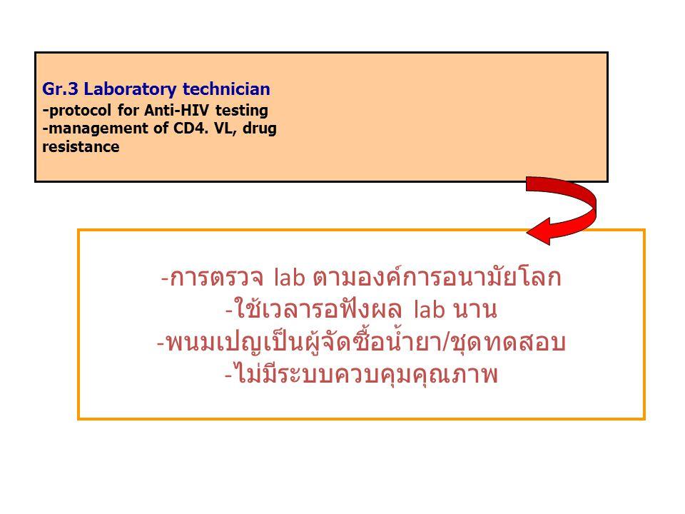 การตรวจ lab ตามองค์การอนามัยโลก ใช้เวลารอฟังผล lab นาน