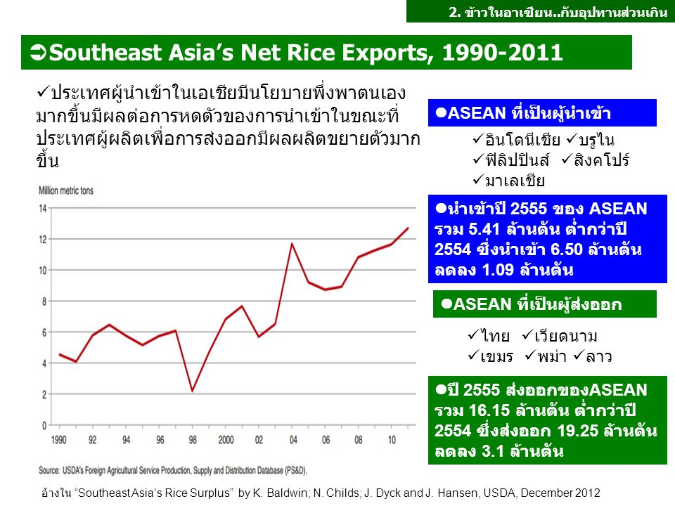 Southeast Asia's Net Rice Exports, 1990-2011