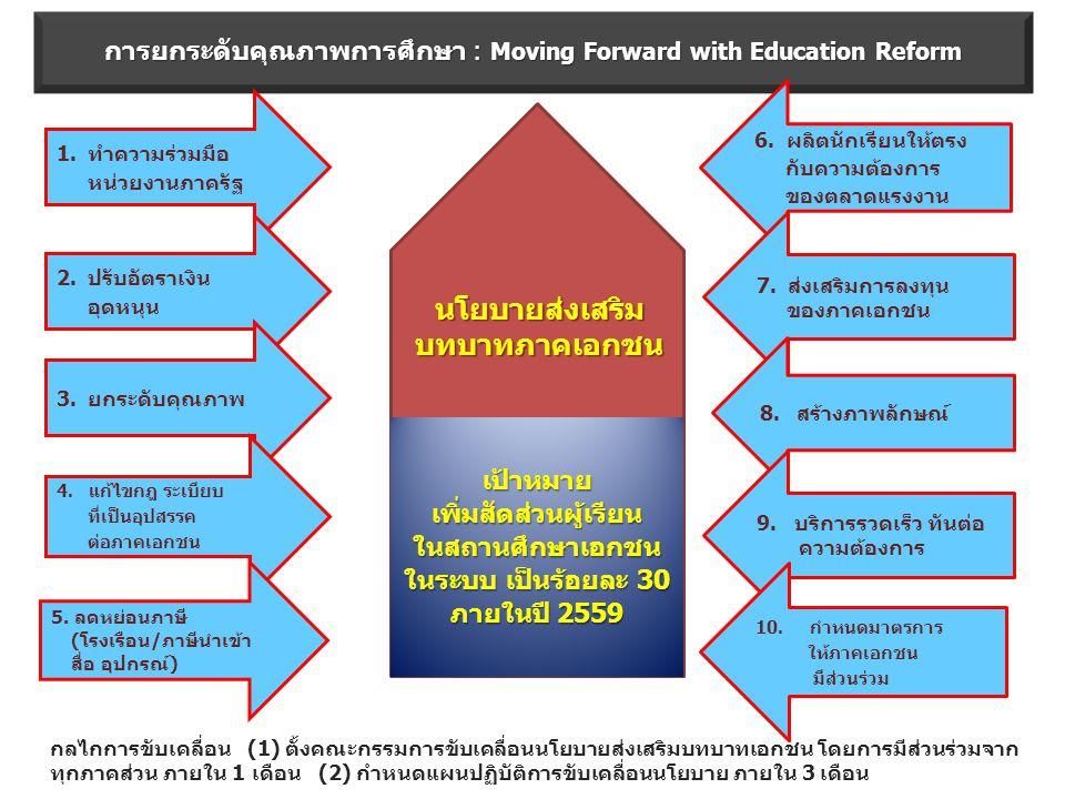การยกระดับคุณภาพการศึกษา : Moving Forward with Education Reform