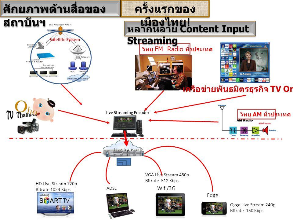 เครือข่ายพันธมิตรธุรกิจ TV Online