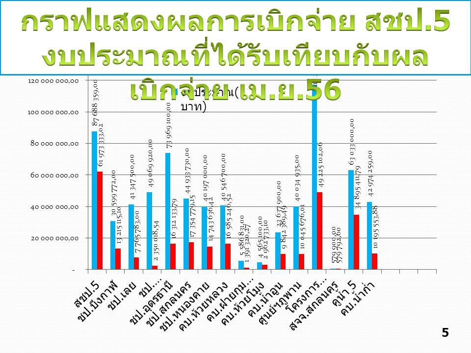 กราฟแสดงผลการเบิกจ่าย สชป.5
