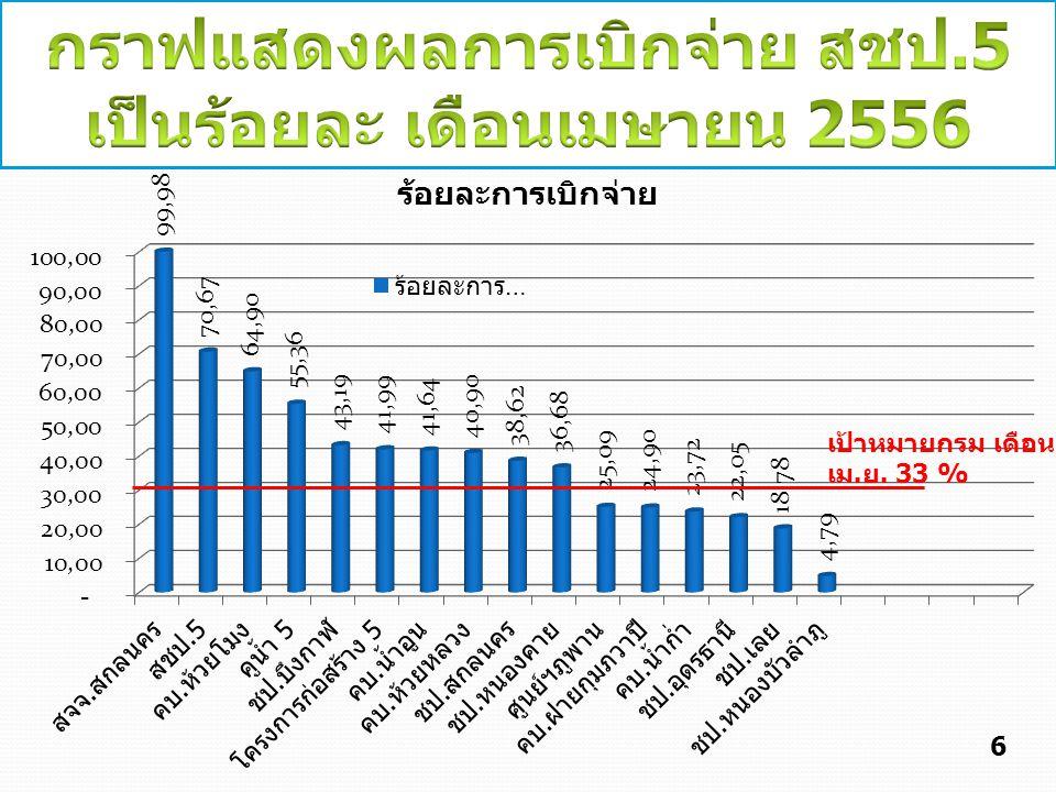 กราฟแสดงผลการเบิกจ่าย สชป.5 เป็นร้อยละ เดือนเมษายน 2556