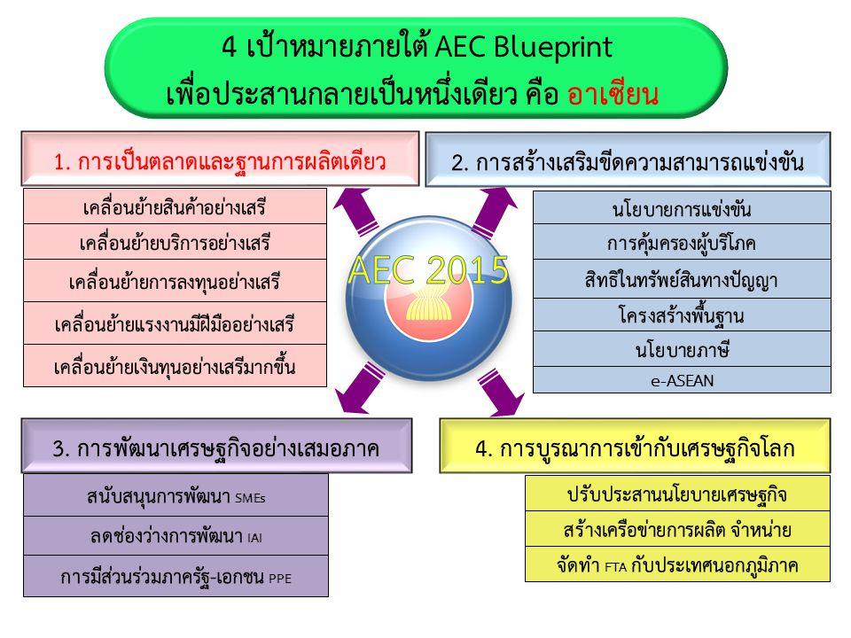 AEC 2015 4 เป้าหมายภายใต้ AEC Blueprint