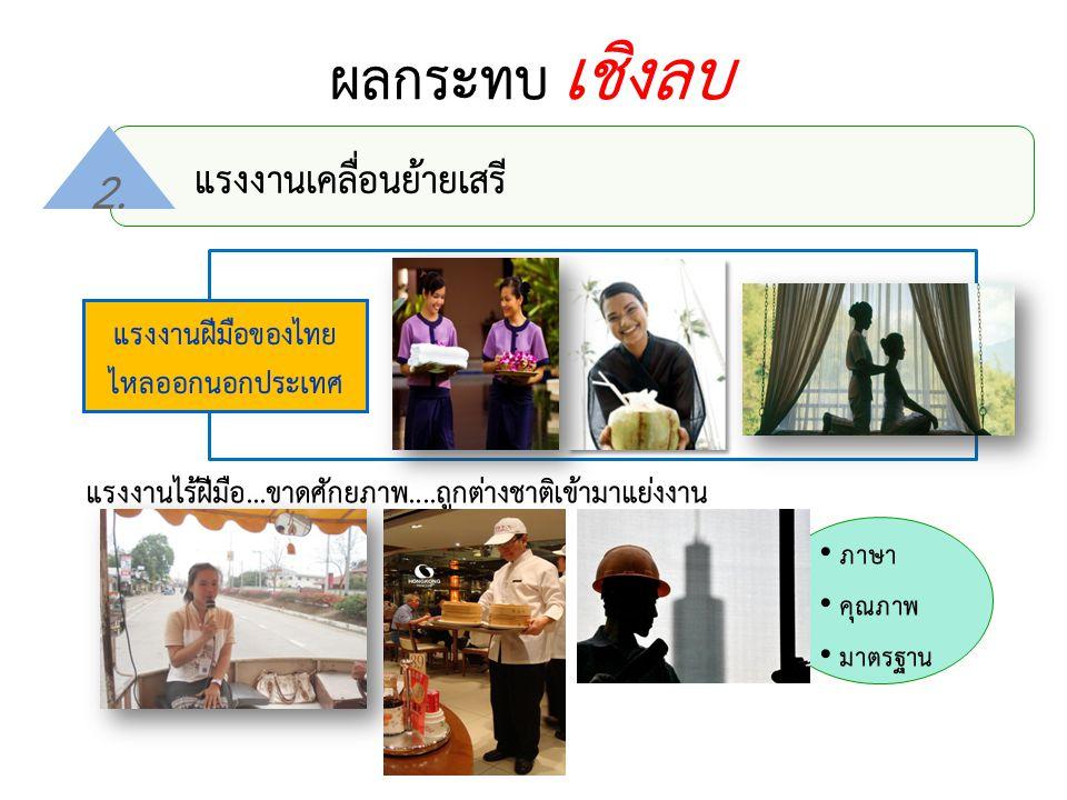 แรงงานฝีมือของไทย ไหลออกนอกประเทศ